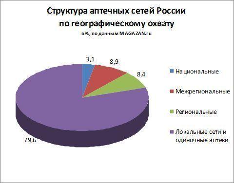 Структура аптечных сетей России по географическому охвату
