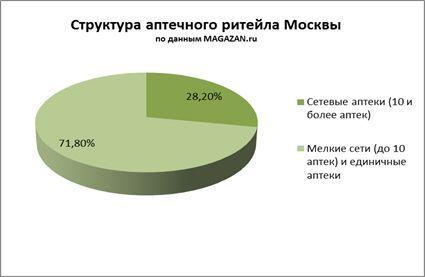 Структура аптечного рынка Москвы