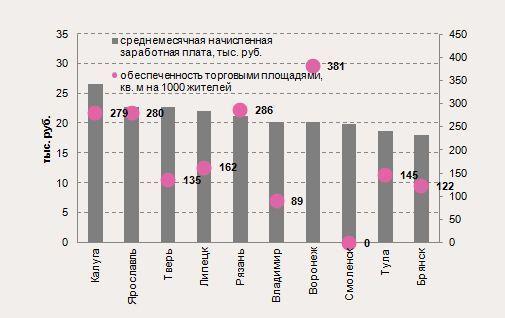 Среднемесячная заработная плата и обеспеченность торговыми площадями в городах ЦФО