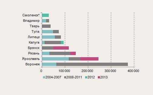 Общий объем площадей в качественных торговых центрах по годам ввода, кв.м. GLA