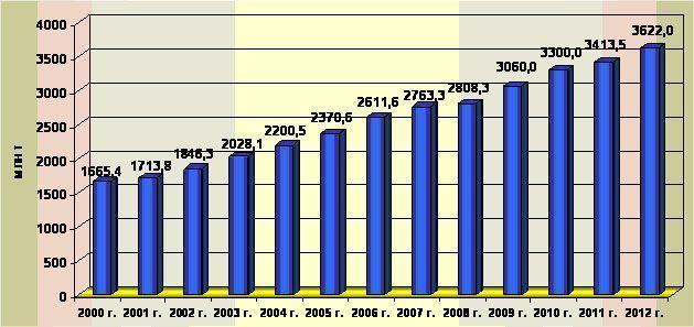 Мировое производство цемента в 2000-2012гг., млн. т.