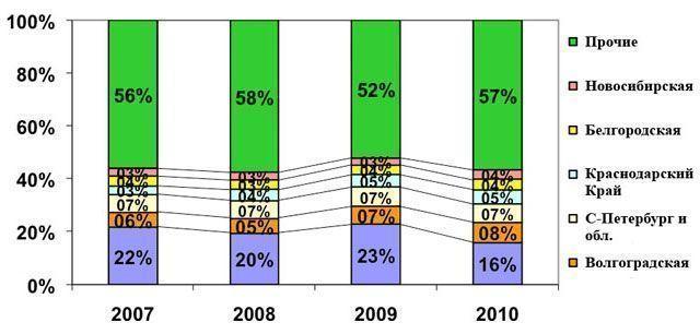 Доля крупнейших областей-потребителей цемента за 12 мес. 2007-2010 гг., %