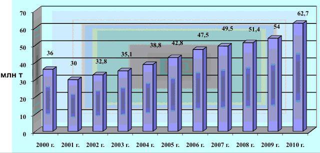 Производство цемента в Турции, млн. т.