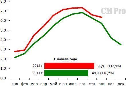 Потребление цемента на рынке РФ в период 2011-2012 гг., млн. т