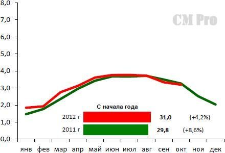 ЖД-отгрузка цемента на рынок РФ в период 2011-2012 гг., млн. т (внутренние перевозки + импорт)