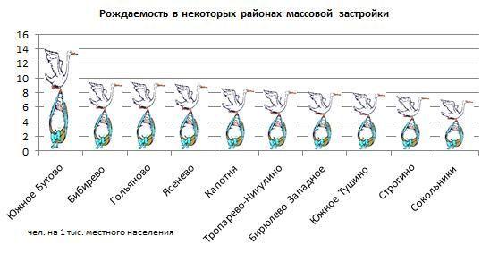 Рождаемость в некоторых районах массовой застройки